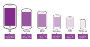 iOS leading the mobile advertising market with almost the half of the traffic. Photo: Opera Media Works