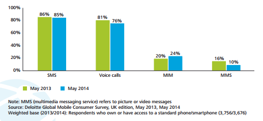 SMS vs MIM - mobile consumer behaviour in the UK
