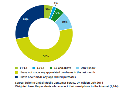 mobile consumer behaviour in the UK