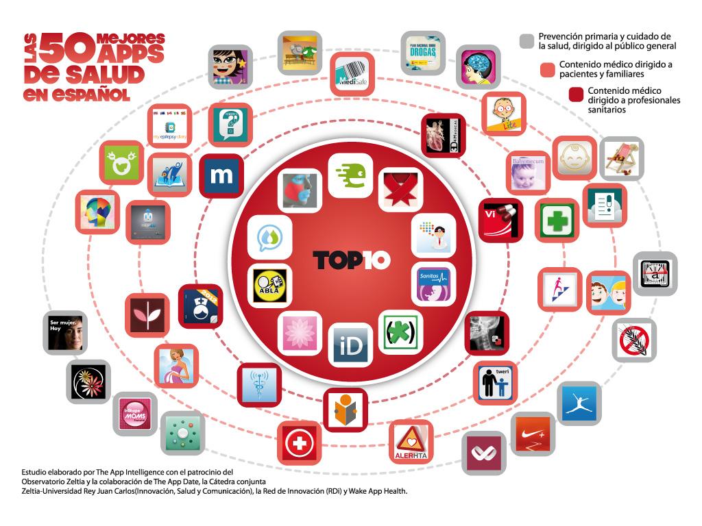 Healthcare app development: Top Apps