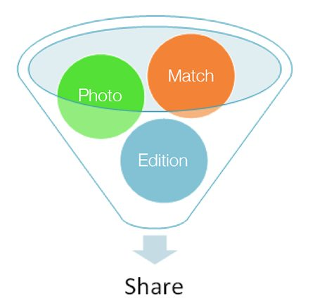 strategy funnel