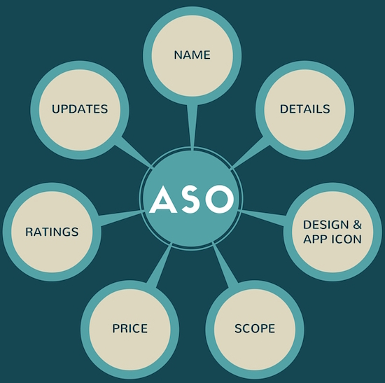 drawing of components of ASO strategy