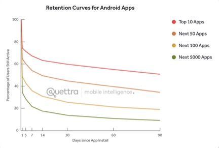 graphic with retention curves for Android apps
