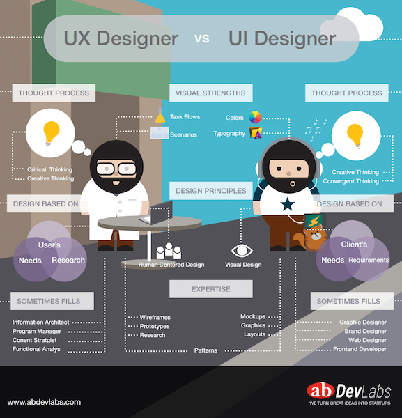 drawing of difference between designers