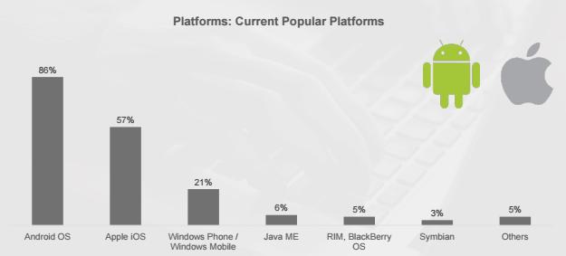 graphic of current poplar platforms