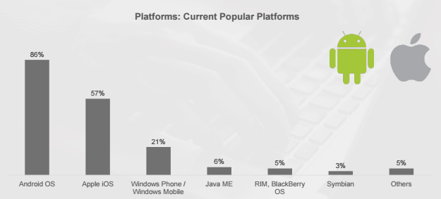 Mobile App developers State - Operating Systems