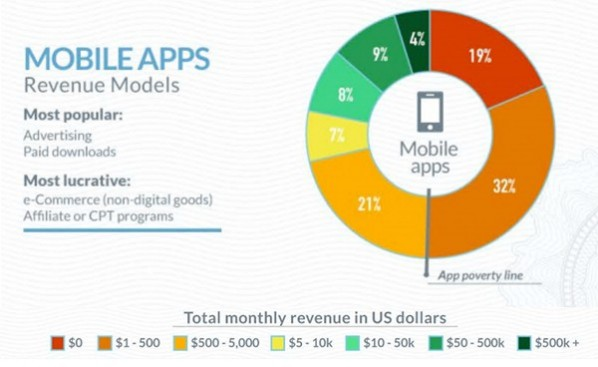 Revenue models for Android app developer