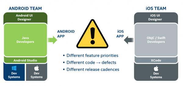 Process of app development 1 - cross-platform mobile development environment