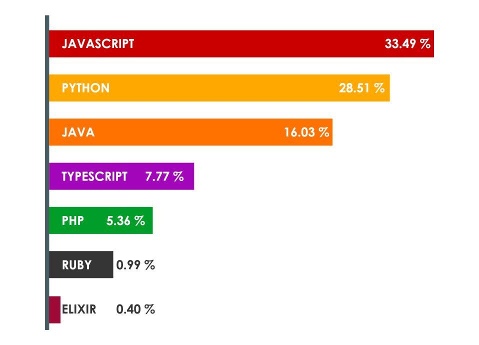 Most used programming languages statistics