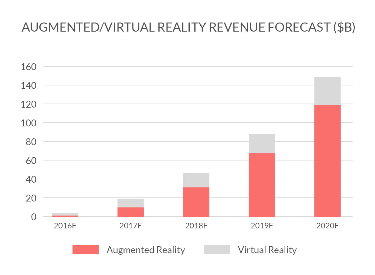 predicted future revenue of augmented reality in statistics