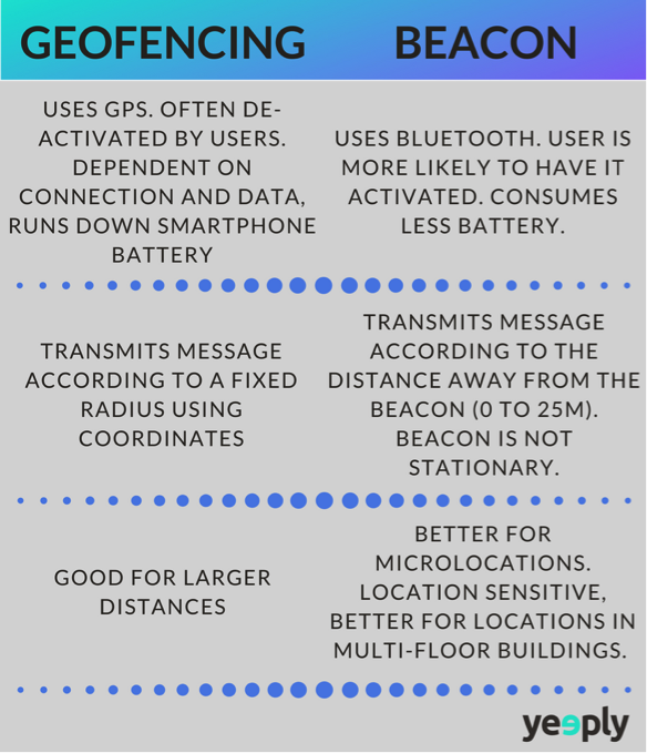 difference between Geofencing and Beacon