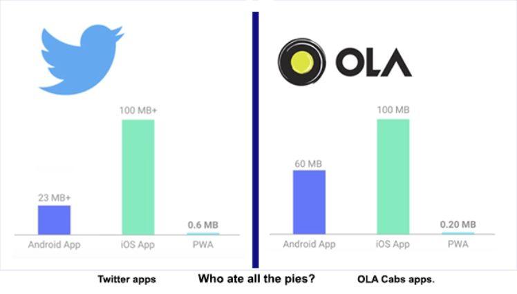 Twitter vs Ola Cabs