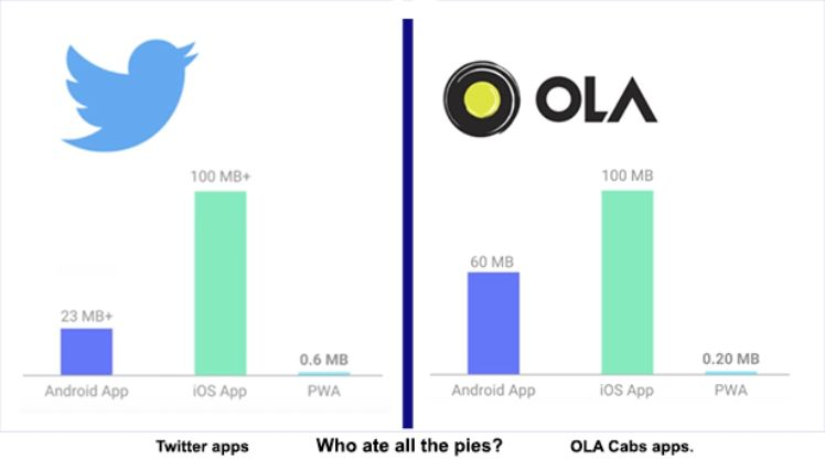 Twitter vs Ola Cabs - Progressive Web Apps