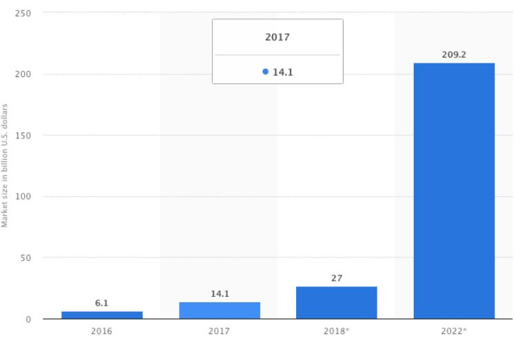 graph of a forecast on the AR and VR market size on global level