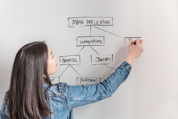 girl drawing a workflow on a white board