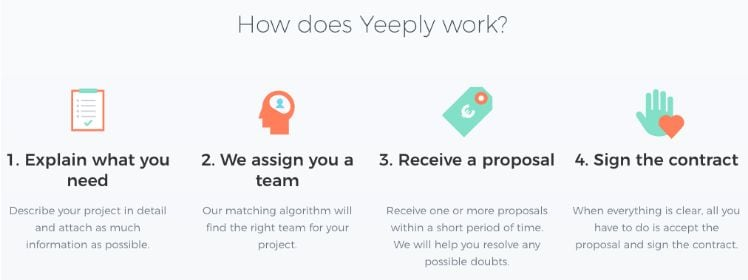 a step-by-step illustration of How does Yeeply work?