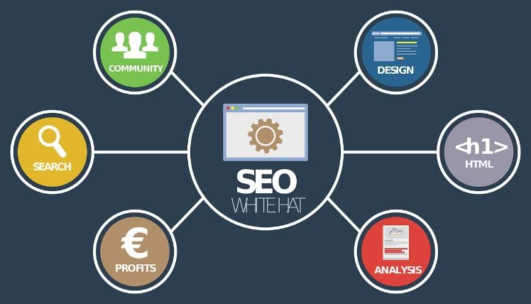 white hat seo- international seo