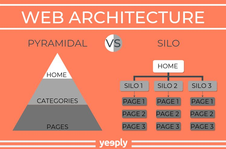 web structure examples- website architecture
