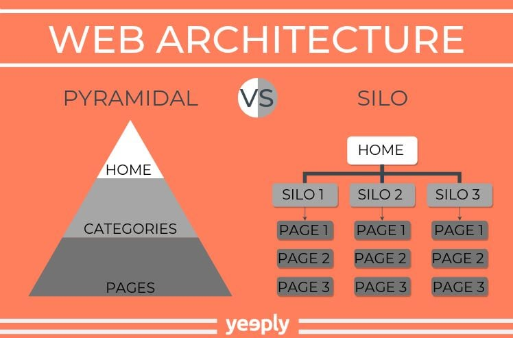 web architecture- website quote