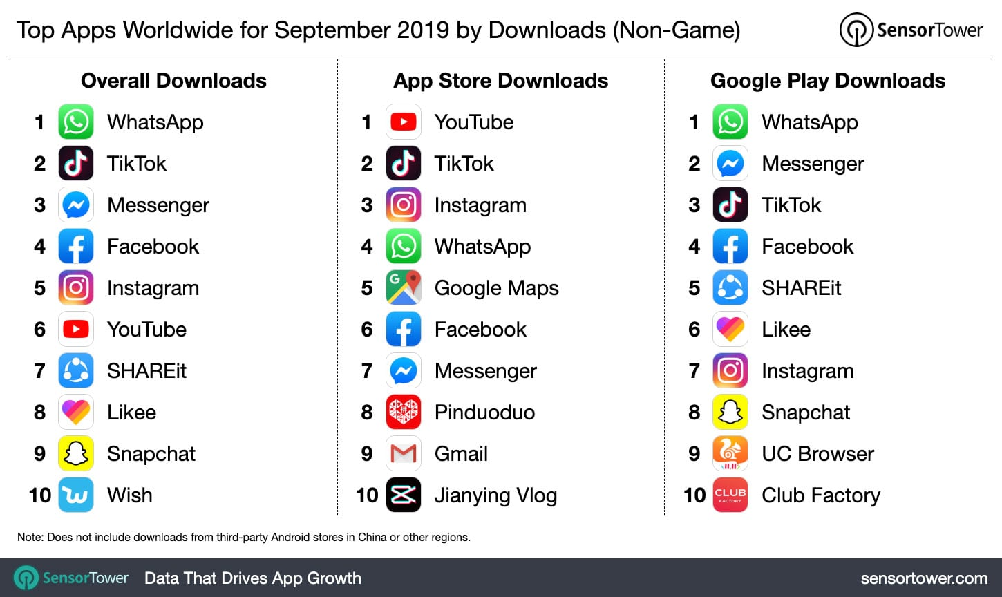 ranking of top apps worldwide- best android and ios apps 2019