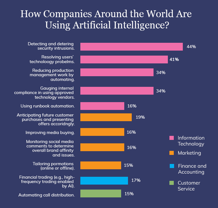 use of artificial intelligence in companies