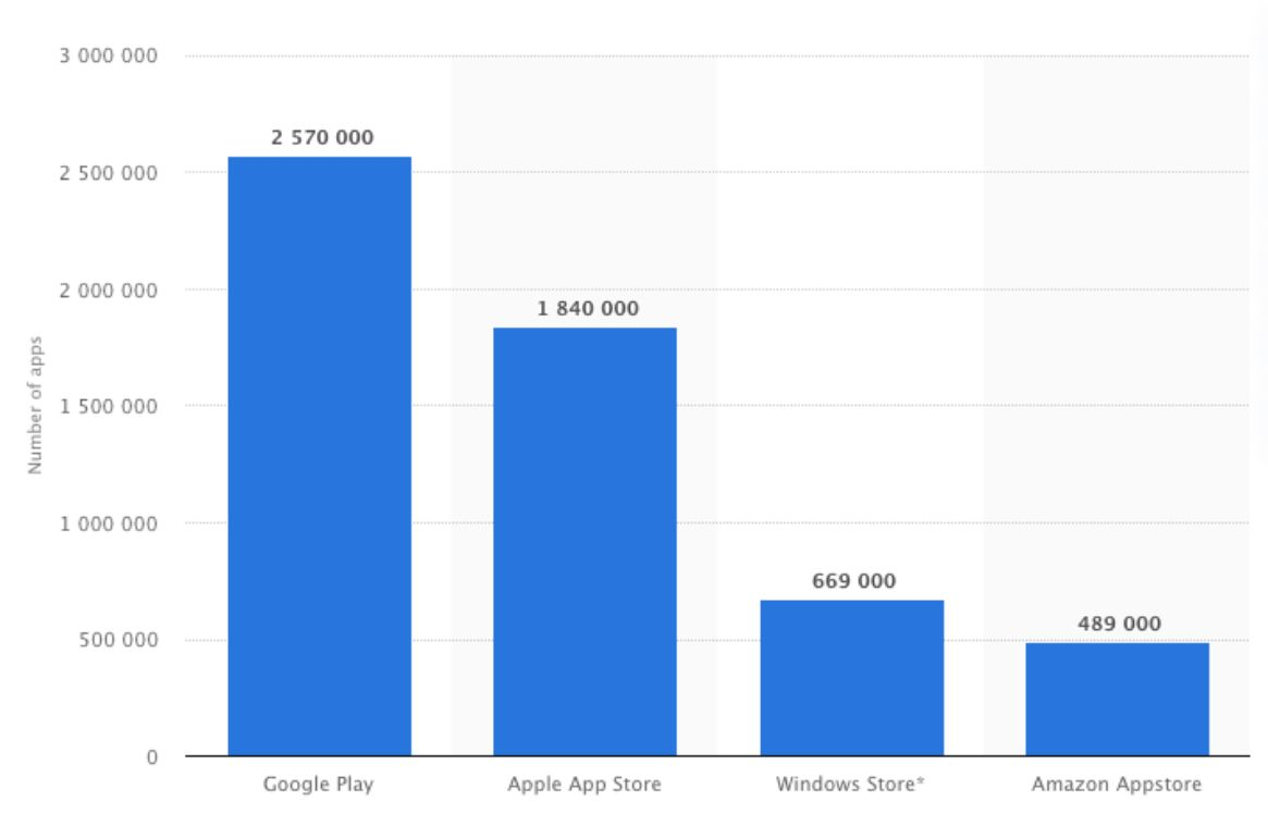 Number of apps available in leading app stores 2019